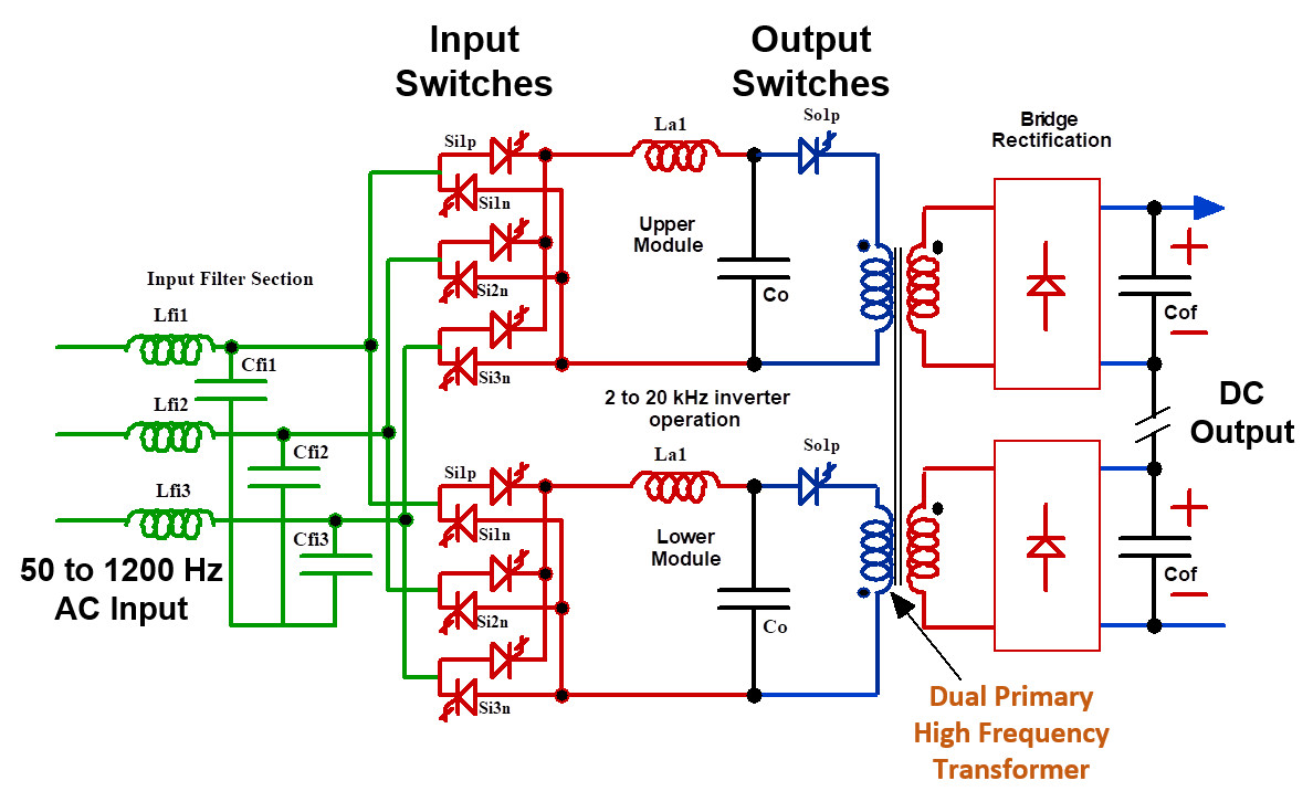 Fig. 3 - Schematic of Resonant Link AC-DC active transformer for DC bus applications.