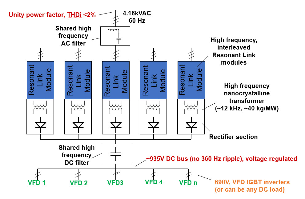 Fig. 2 -Multi-module, Resonant Link active transformer system for common DC bus, multiple VFD power supply application. Built-on redundancy and >3MW/m3 .