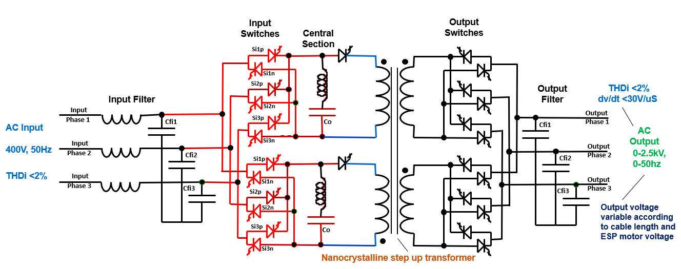 Example of Resonant Link VFD designed for specially for ESP applications (LV and MV)