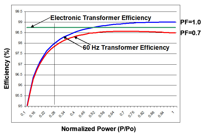 Comparison of transformer efficiencies.