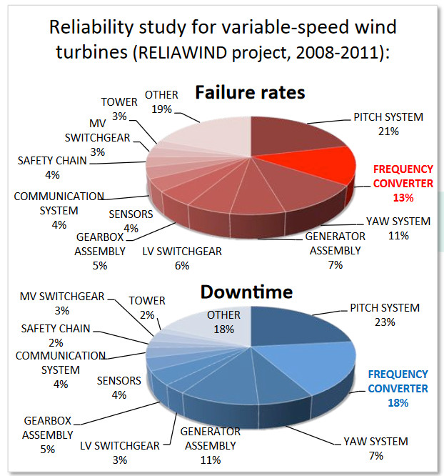 Analysis of wind turbine failure (Fraunhofer)